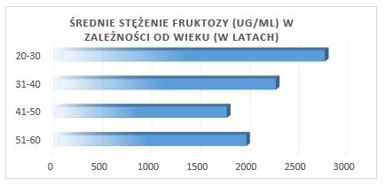 fruktoza2